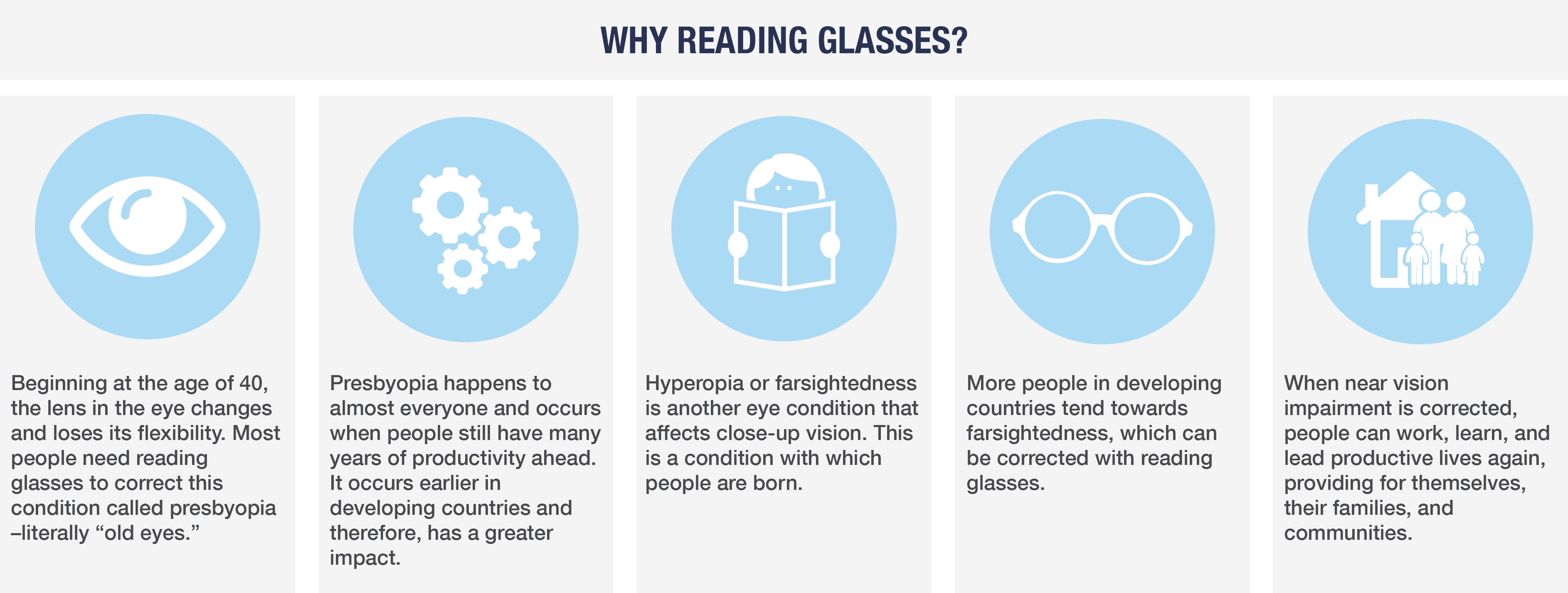 Needs and Benefits of Glasses